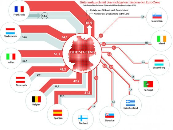Imports and Exports from Germany to EU Infographic (May 2012 ...