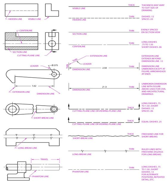 Types Of Lines In Design : Drafting line types architecture pinterest