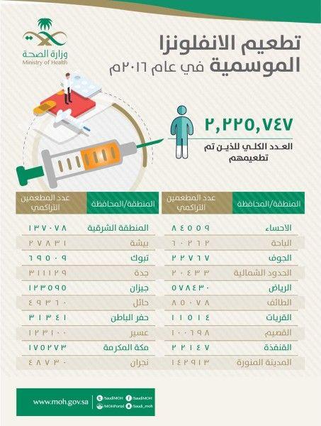 الصحة تطعيم أكثر من مليونين شخص بلقاح الانفلونزا الموسمية في جميع مناطق المملكة Health