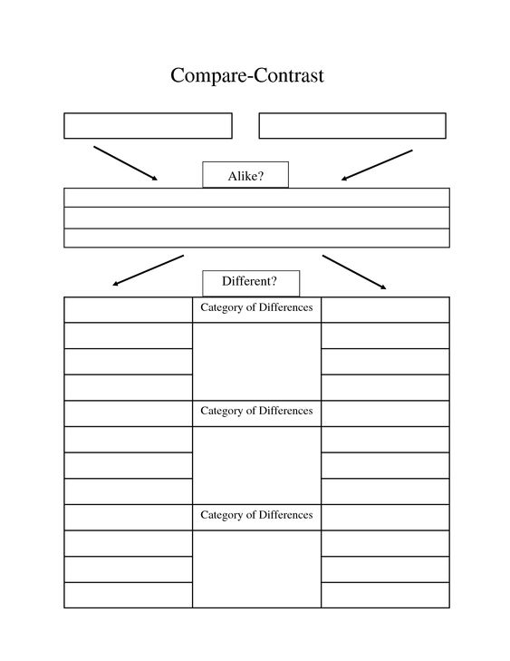 And contrast essay graphic organizer