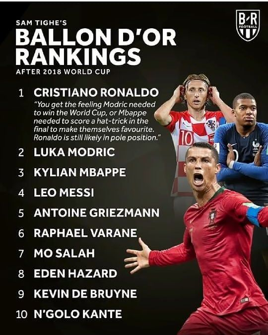 The Ballon D Or List After The World Cup 2018 Ronaldo Still At The Top Worldcup Worldcup2018 Worldcuprussia2 Ballon D Or Ronaldo Cristiano Ronaldo