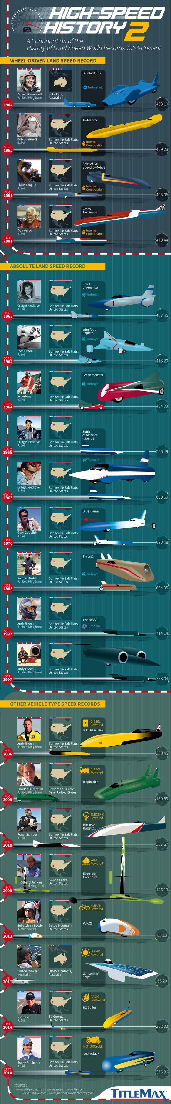 High-Speed History 2: Landspeed World Records from 1963-Present #infographic #History #Transportation: