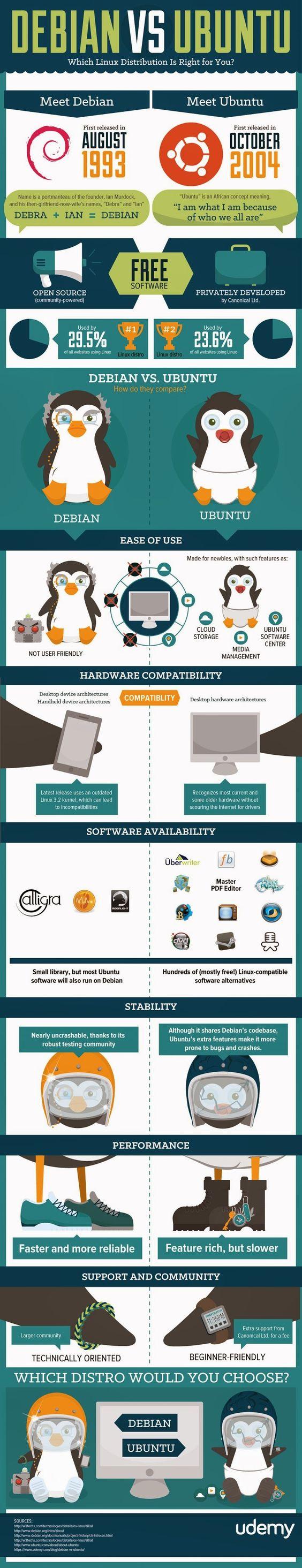 Debian vs. Ubuntu Linux