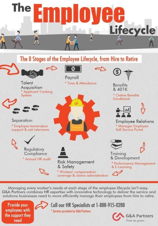 Management Employees Are The Foundation Of Any Company But The Constant Flow Of Employees Infog Employee Relations Employee Management Human Resources