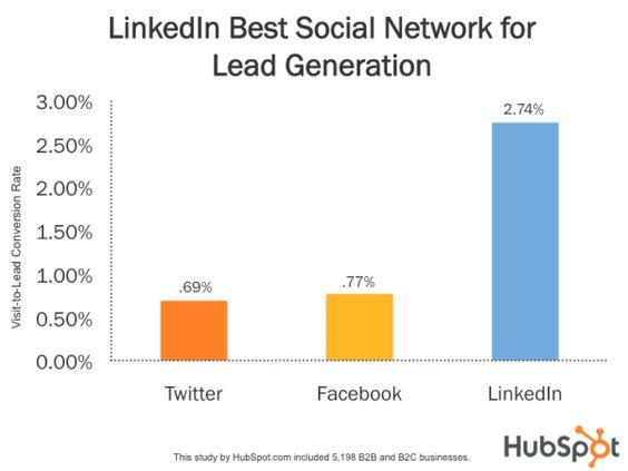 LinkedIn 277% More Effective for Lead Generation Than Facebook & Twitter [New Data]    Read more: http://blog.hubspot.com/blog/tabid/6307/bid/30030/LinkedIn-277-More-Effective-for-Lead-Generation-Than-Facebook-Twitter-New-Data.aspx#ixzz1lKyJKaOJ