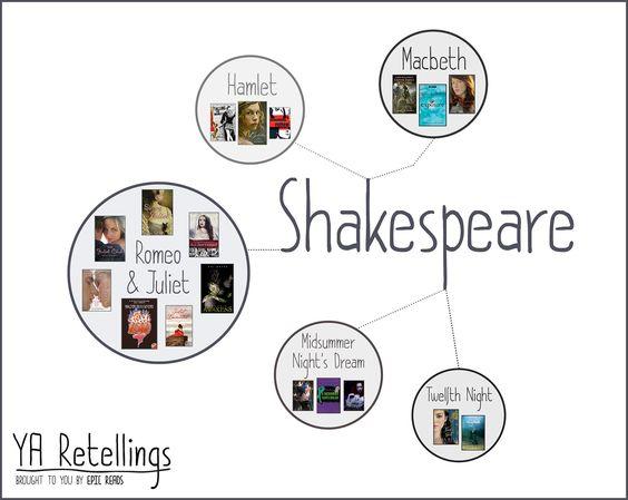 YA retellings based on Shakespeare's works.