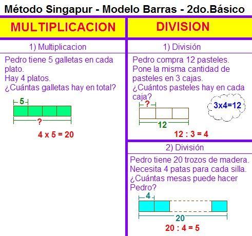 Método Singapur Multiplicacióndivisión 2do Basico Bmp 491 460 Píxeles Singapore Math Classroom Helps Math