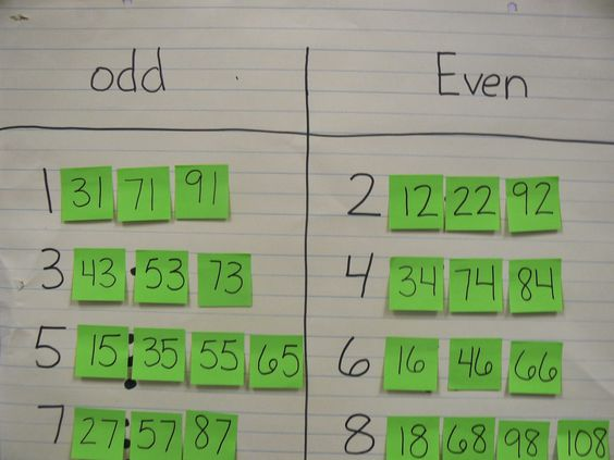 Number Names Worksheets odd and even year 2 : Posts, Math and Grade 2 on Pinterest