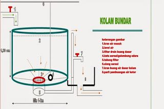 Cara Membuat Air Bioflok Persiapan Air Kolam Bioflok Cara Membuat Air Bioflok Fish Pond Aquaculture Pdf Books Download