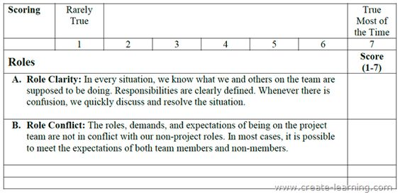 Team Effectiveness Questions Defining Roles on the team Create - project roles and responsibilities matrix templates