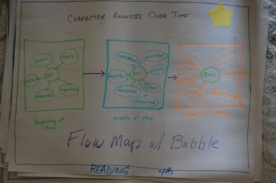 Flow Map with Bubble