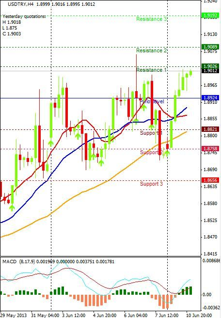 How does trailing stop loss work in forex