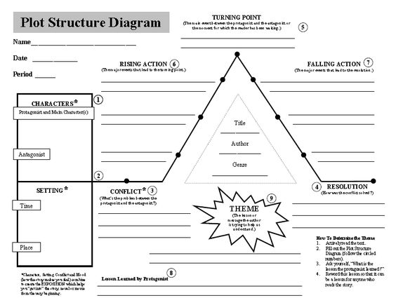 Worksheets Plot Structure Worksheet plot structure worksheets depth complexity and writing structure