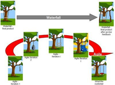 Guerilla project management agile project management vs for Project management agile waterfall
