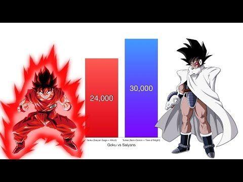 Goku Vs All Saiyans Power Levels Dragon Ball Z Super Youtube Dragon Ball Z Goku Vs Dragon Ball