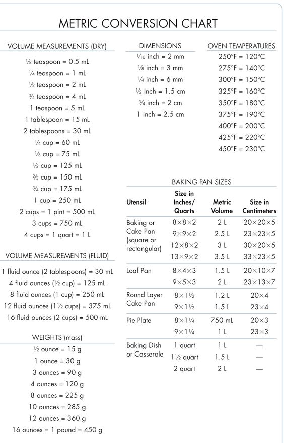 Metric Conversion Chart conversion measurement charts - liquid measurements chart