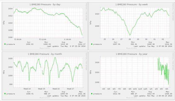Something we loved from Instagram! 2月の終わりからRaspberry Piに取り付けて24時間記録し続けている温湿度気圧センサーの気圧変化のグラフ左上から日単位過去30時間週月年になっていますこれまで気圧なんて高気圧が来れば上がり低気圧が来れば下がるくらいにしか思っていませんでしたが月単位右下で見ると案外周期的に変化している様に見えますしまだデータは少ないけれど冬から春にかけて下降傾向に見える右下など意外な発見がありました一年間のデータが溜まるのが楽しみ(_) それはともかく昨晩から一気に下がってきました頭痛薬飲んでおこっと(;_A #RaspberryPi #BME280 by yamanecoan Check us out http://bit.ly/1KyLetq