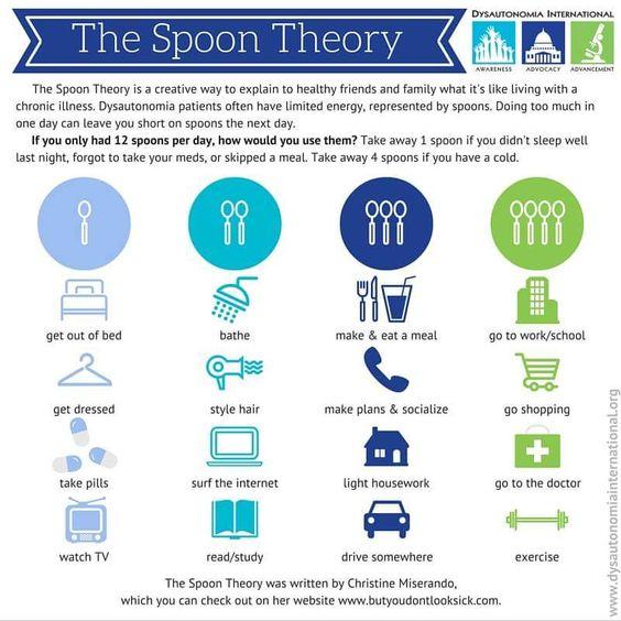 Spoon Theory Chart