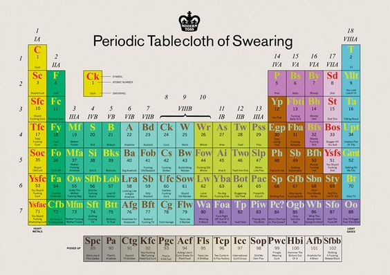 The Periodic Table of Swearing