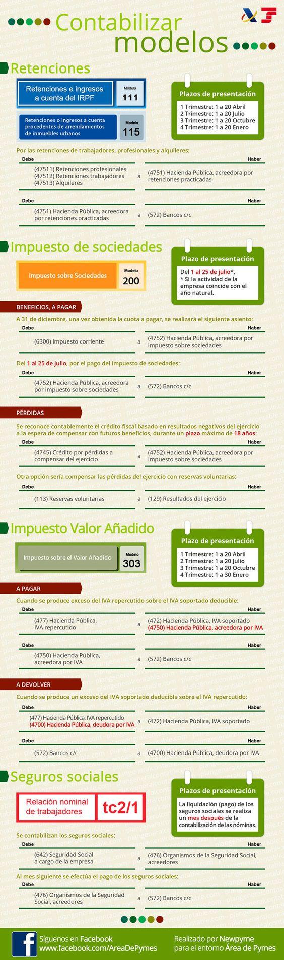 Infografía para contabilizar modelos de hacienda y seguridad social: