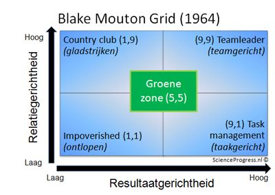 blake mouton managerial grid team leadership The blake and mouton managerial grid is a useful framework and tool  how  much production they are concerned about getting out of a group.