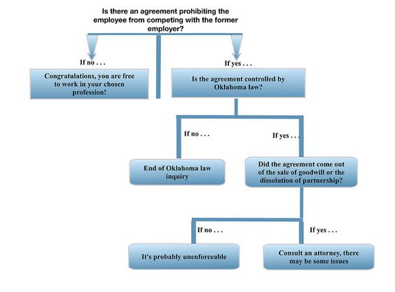 The Oklahoma non-compete Decision Diagram - a little guidance on - word non compete agreement