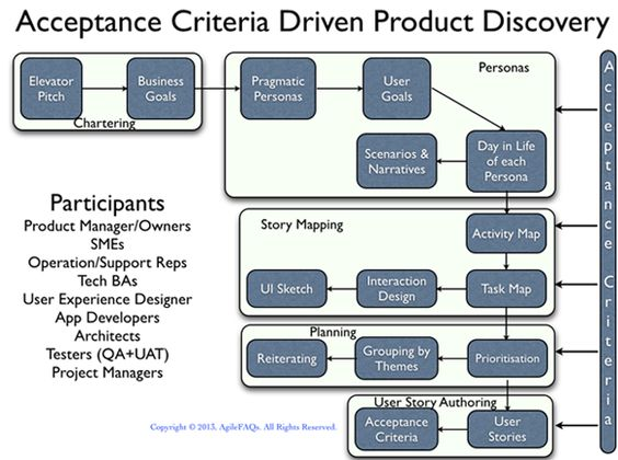 Acceptance Criteria Driven Product Discovery My work Pinterest - user story template