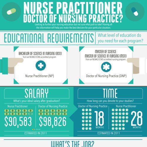 Associates Vs. Bachelor's Degrees in Nursing