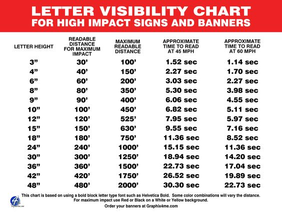 Letter-visibility-chart2.png (3300×2550)