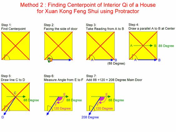 Method 1 using the ordinary compass to obtain your main for Feng shui home entrance direction