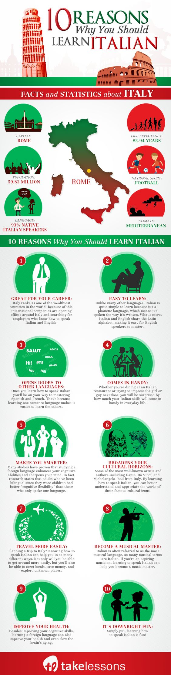 10 Reasons Why You Should Learn to Speak Italian [Infographic] http://takelessons.com/blog/speak-italian-ten-reasons-z09?utm_source=social&utm_medium=blog&utm_campaign=pinterest:
