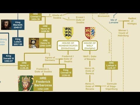 Holy Roman Emperors Family Tree Charlemagne To Ferdinand Von Habsburg Youtube Family Tree Royal Family Trees Roman Emperor