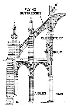 Buttress Romanesque Diagram In Romanesque Or Gothic Architecture One