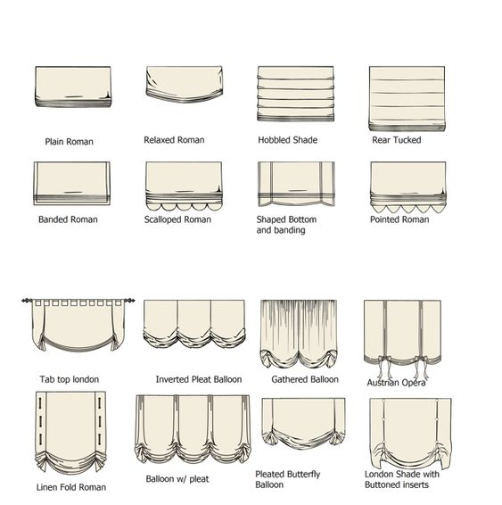 Types & Styles of Shades:
