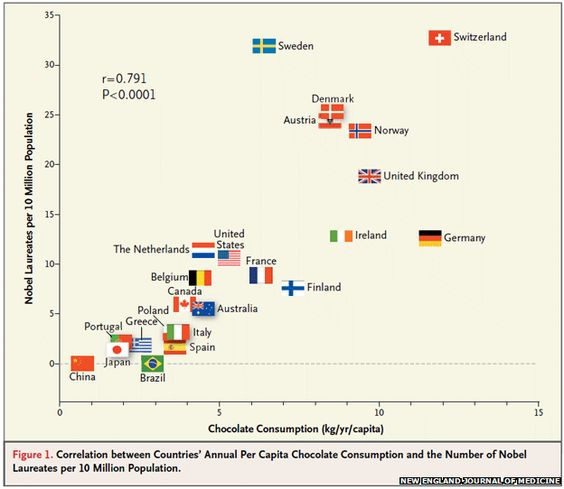 Incredible correlation graph between national chocolate consumption & Nobel Laureates per 10 million people - statistical scam or new GRI indicator ? #causaleffect