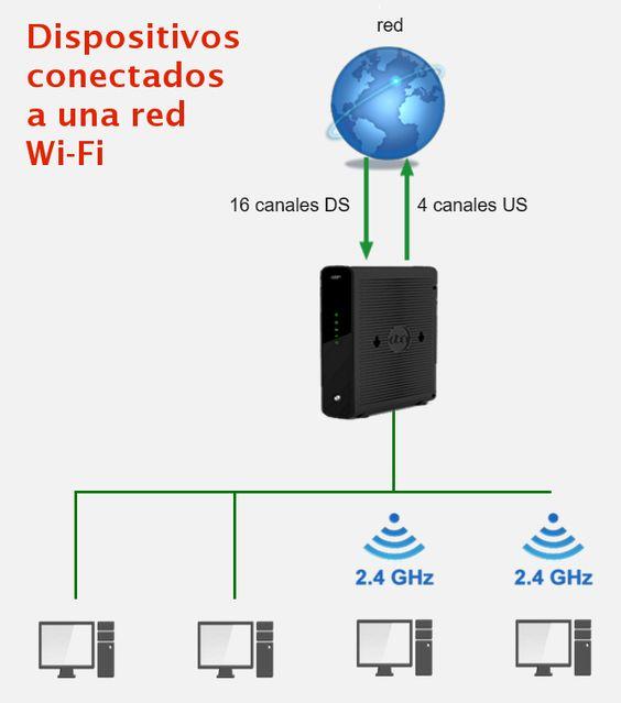 Dispositivos conectados por Wifi