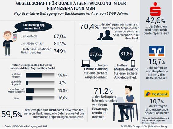 Infografik Digitalisierung in Banken und Sparkassen 09-2016