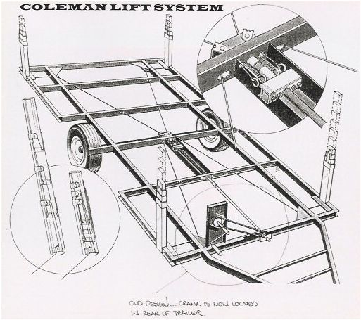 a1f013c2126d0222229ba39ee8c8ed97 pop up campers pop up camper ideas understanding camping trailers roof lift systems custom wiring diagram coleman tent trailer at fashall.co