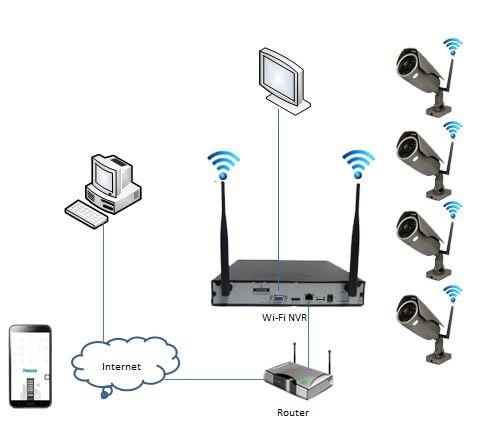 Cctv Camera Online Network Installation Office In Dubai Home Cctv Cctv Camera Cctv Camera Installation