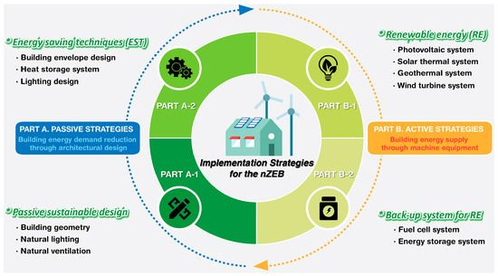 Advanced Strategies For Net Zero Energy Building Focused On The Early Phase And Usage Phase Of A Building S Life C Zero Energy Building Embodied Energy Energy