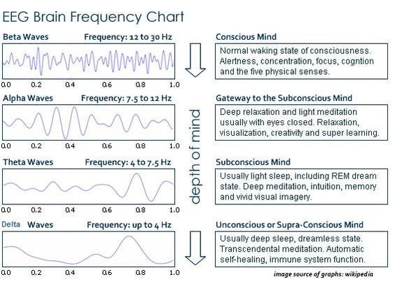 What's the point of frequency tables?