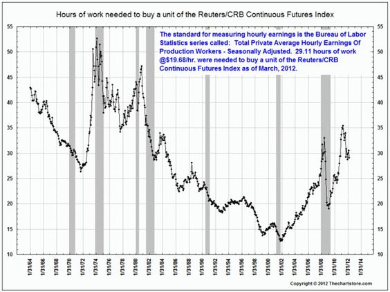 Another look at inflation: Hours of Work needed to purchase...