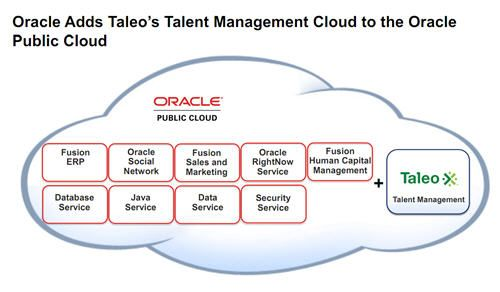 I'll go ahead and not comment.  But this happened.: Dynasoft Synergy, Management System, Taleo S Cloud, Oracle Hits, Based Talent, Talent Management, System Taleo, Work Stuff