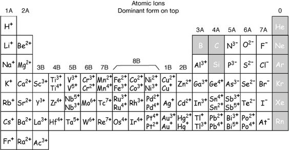 periodic table of ions - Google Search Chemistry Pinterest - poly atomic ions chart