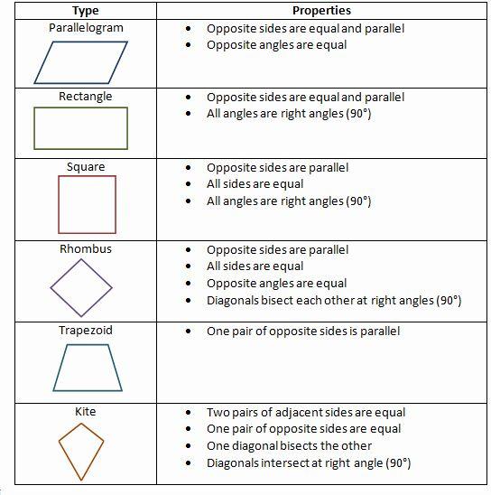 Quadrilaterals Handout Google Search Quadrilaterals Quadrilaterals Worksheet Text Features Worksheet
