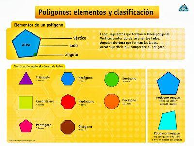 LOS LIBROS QUE ESPERABA: Esquema de los polígonos: elementos y clasificació...