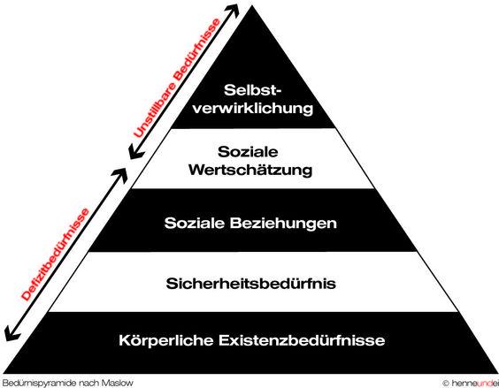 Bedürfnispyramide nach Maslow.