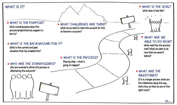 Kommunikationsforum  Start Processen Med Grafisk Facilitering