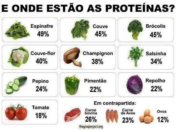 Alimentos ricos em proteína. Saiba como fazer mais coisas em http://www.comofazer.org