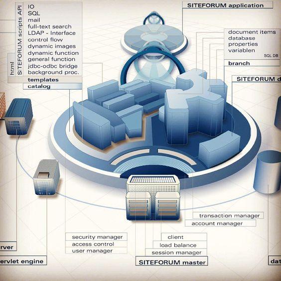 #SITEFORUM City v1 erstellt im Jahr 2000 und immer noch informativ #Infographic by anuvito